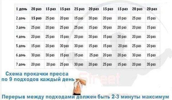 Тренировки для девушек в домашних условиях расписание